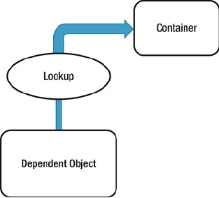 Contextualized Dependency Lookup