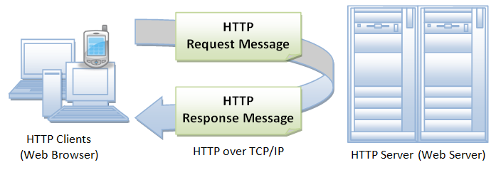 HTTP-request-response