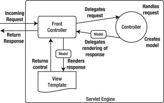 MVC model2 frontcontroller