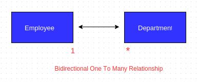bidirectional onetomany relationship