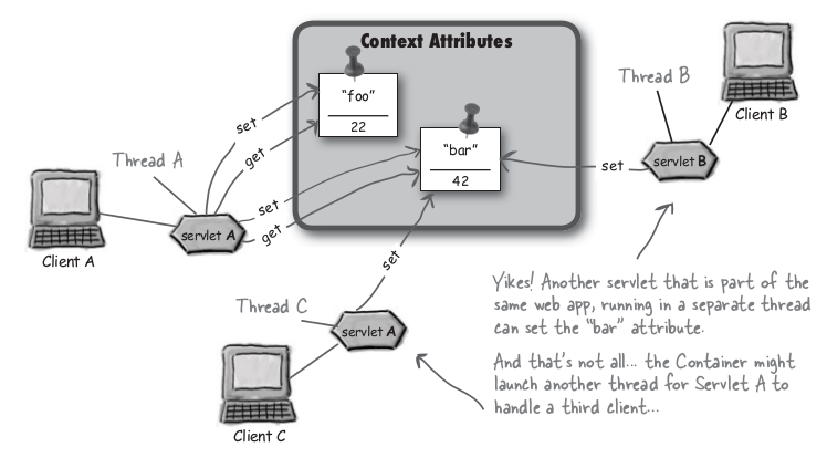 context attributes