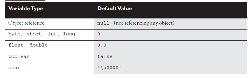 default var