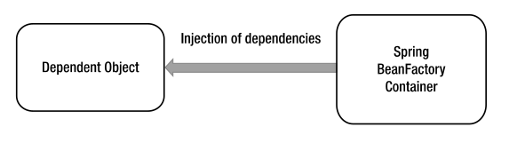 dependency-injection