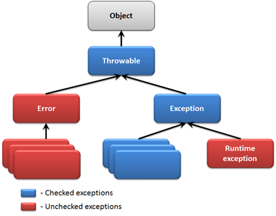hierarchy_of_java_exceptions
