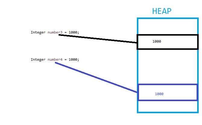 integer-heap
