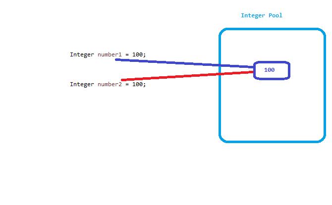 integer-pool