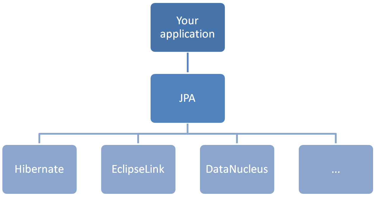 jpa Implementations