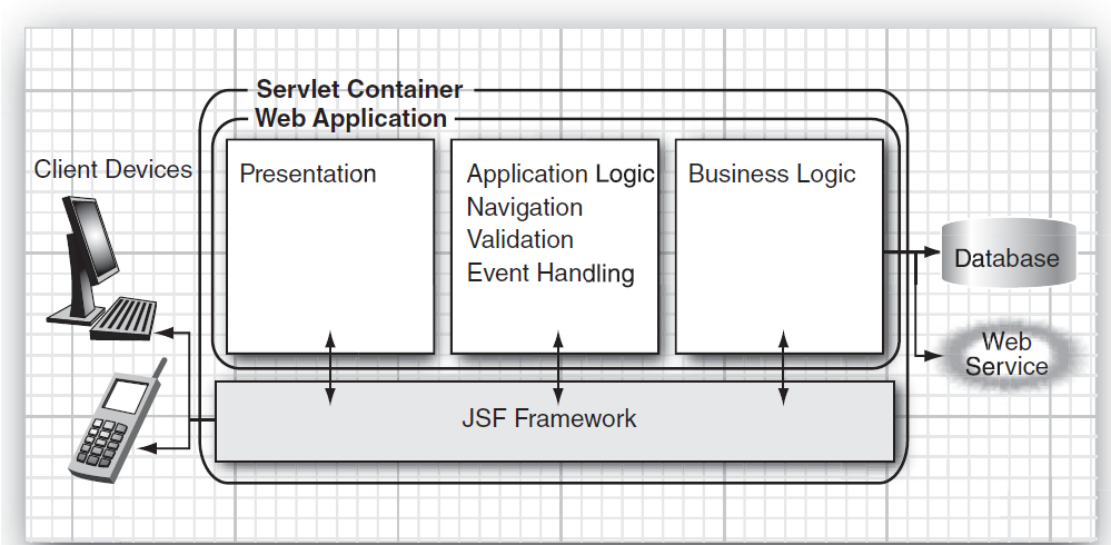 jsf overview