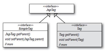 jsptag and tag interface