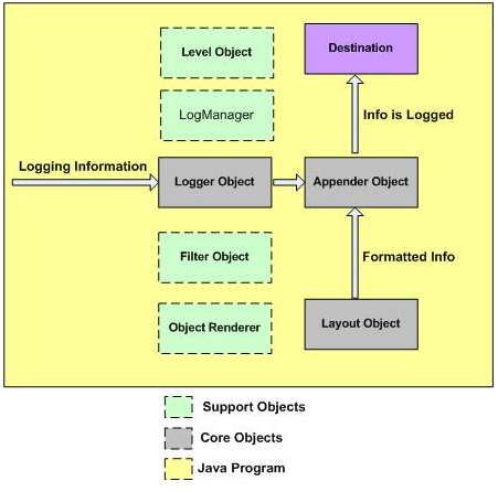 log4 objects