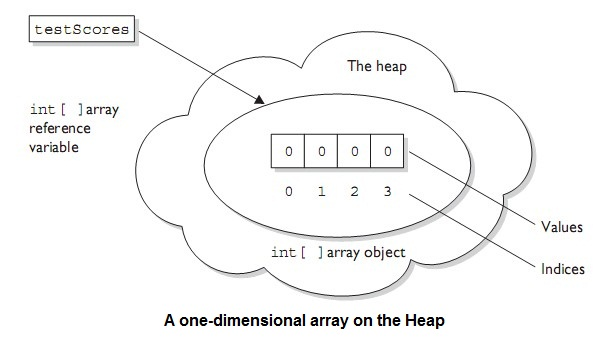 one-dimentional-array-on-heap-example-tutorial