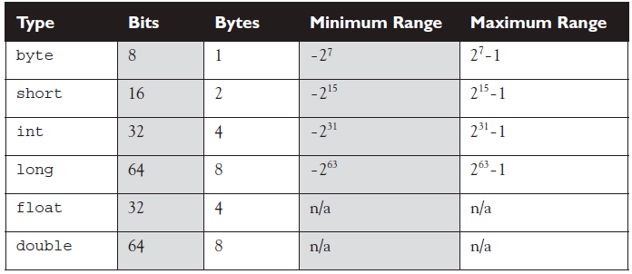 pure java 06 ranges numeric