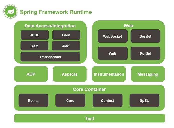 spring framework module