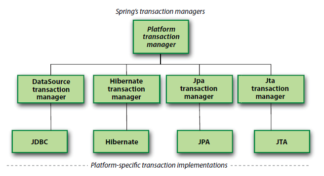 spring transaction manager