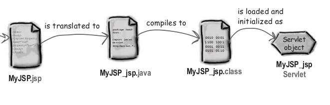 translate compile jsp