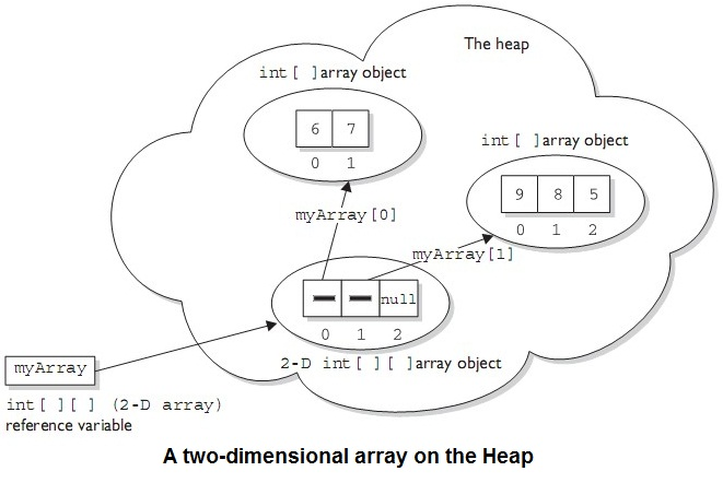 two-dimentional-array-on-heap-example-tutorial
